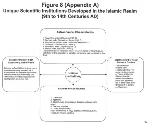 Unique Scientific Institutions Developed in the Islamic Realm (9th to 14th Centuries AD)