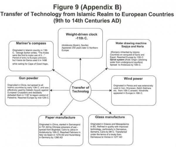 Transfer of Technology from Islamic Realm to European Countries (9th to 14th Centuries AD)